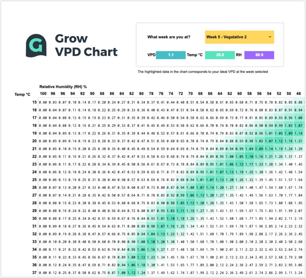 VPD chart example