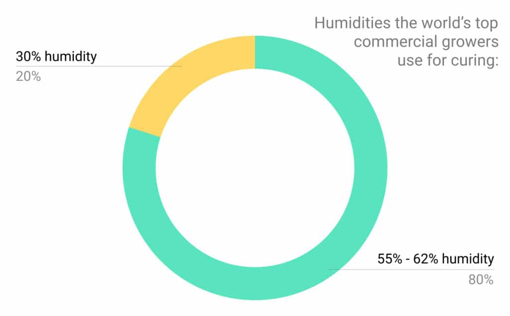 Pie chart - curing humidities