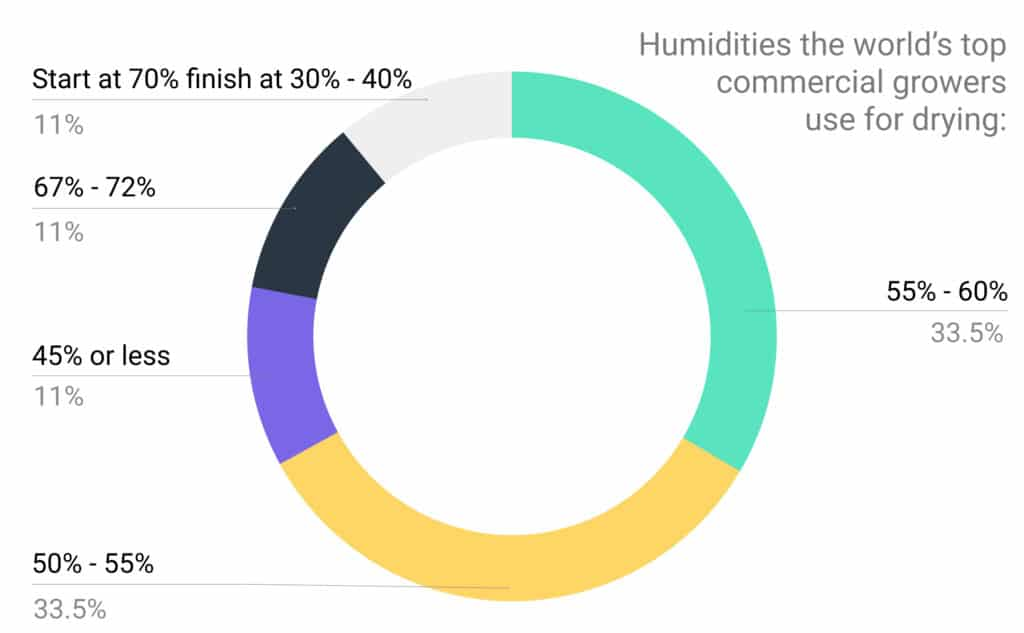 Pie chart - humidities for drying