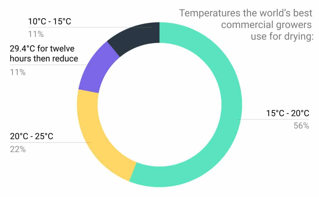 Pie chart - drying temperatures